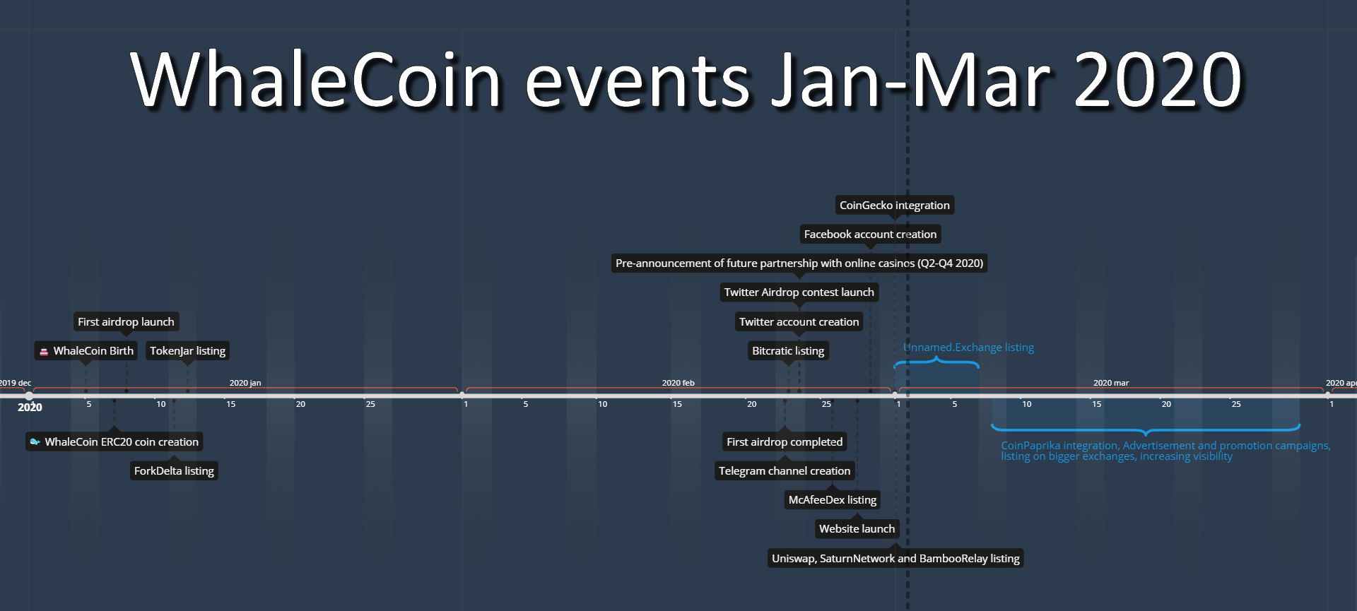 whalecoin roadmap